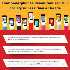 Why are Smartphones So Important In Daily Life?